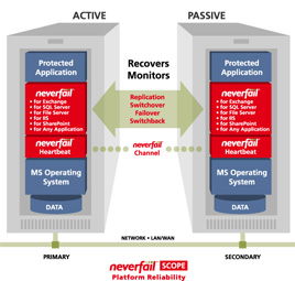 Neverfail Platform Reliability Active & Passive Servers